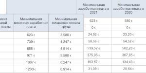Минимальная зарплата в Словакии в 2021